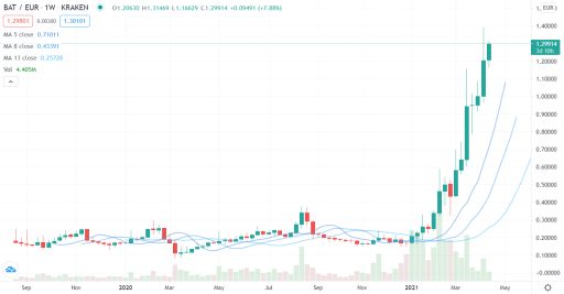 A screenshot from tradingview.com shows that the development in the price of the Basic Attention Token (BAT) is significant.