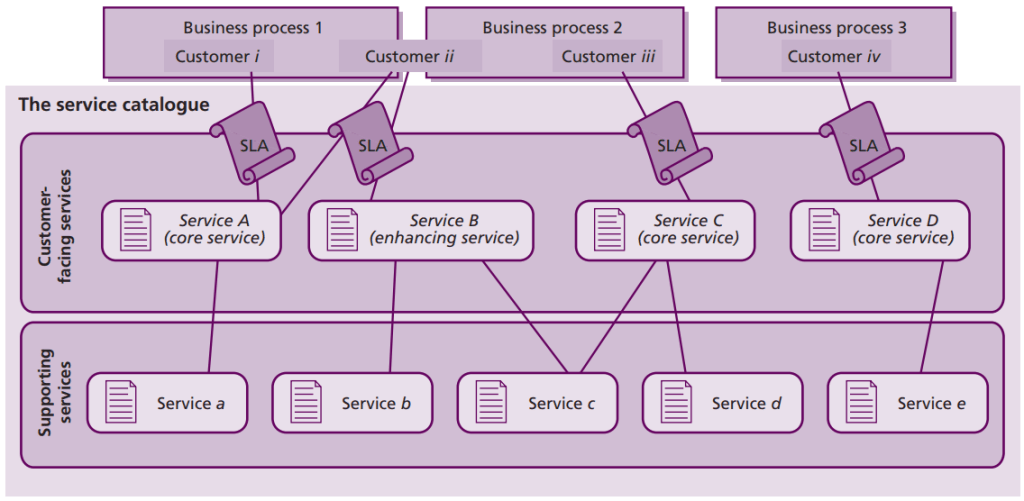 Rodzaje usług