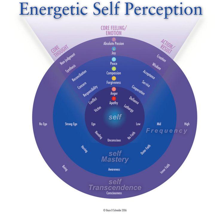 ESP_Chart