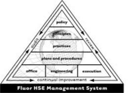 FLUOR HSE MANAGEMENT SYSTEM AUDIT REVIEW CONTINUAL