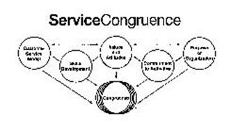 SERVICE CONGRUENCE CUSTOMER SERVICE MODEL SKILLS