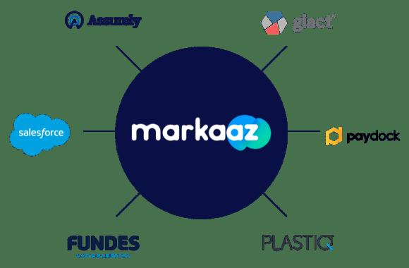 Markaaz logo with partners, Assurely, Giact, Salesforce, Paydock, Fundes, Plastiq