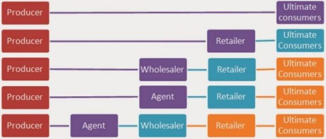 Channel Structure of Final Consumer Goods