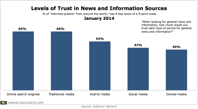 Edelman-Levels-of-Trust-in-Media-Information-Sources-Jan2014