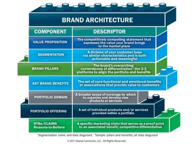 BrandArchitecture (1)