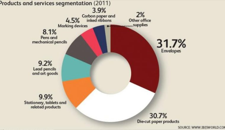 kırtasiye sektörü ürün payları