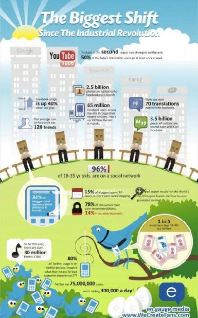 sosyal medya infografiği