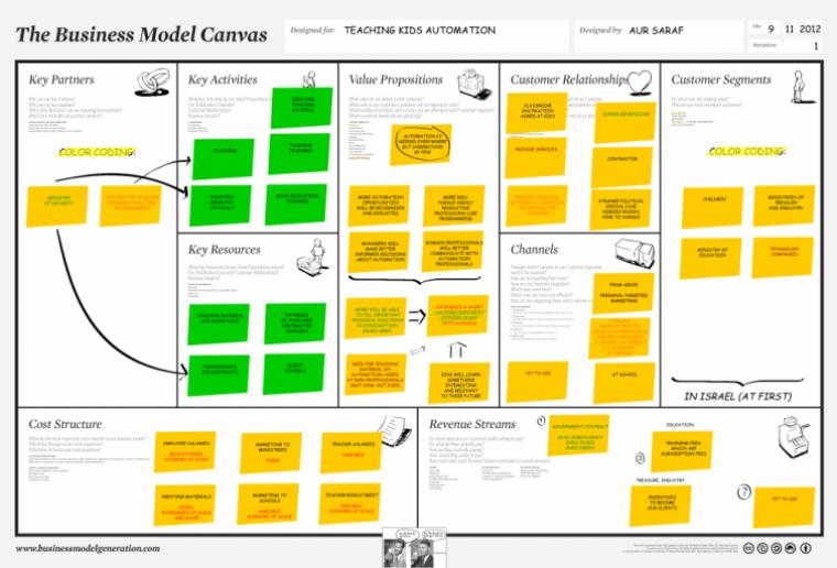 iş modeli tuvali (7)