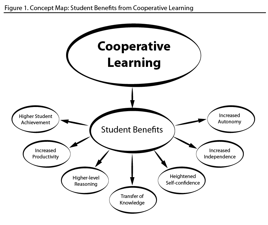 Collaborative Learning Theory in Criminal Justice Studies