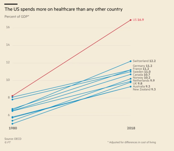 charts with country healthcare costs