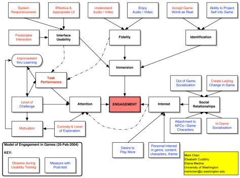 DGRG's Engagement Model circa 2004/2005