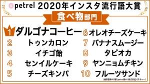 Petrel「インスタ流行語大賞2020」【食べ物部門】