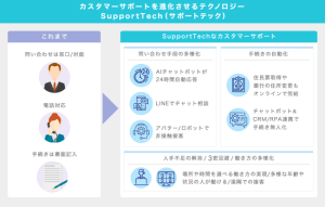 「SupportTech」とは