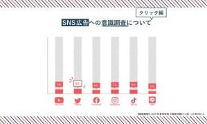 Quark tokyo、2020年夏季実施 若年層のSNS広告への行動に関する定量調査