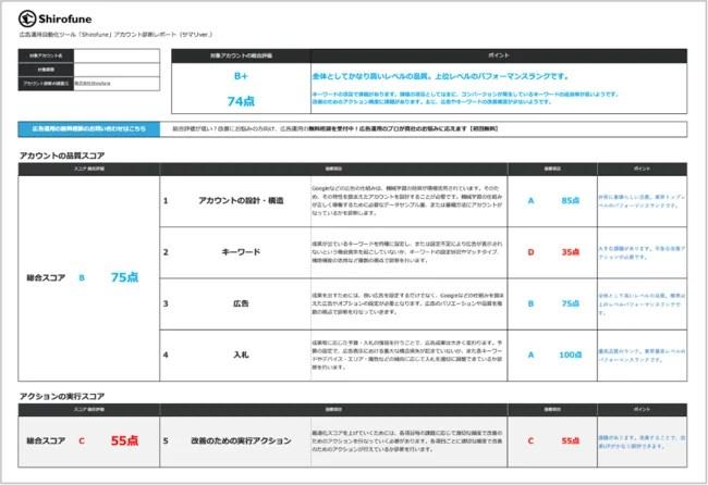 shirofune、アカウントスコア診断レポート イメージ(サマリーページ)