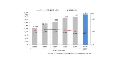国内電通グループ4社、「2020年 日本の広告費 インターネット広告媒体費 詳細分析」発表