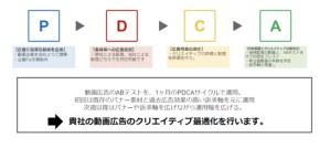 フラッグシップオーケストラ、ムビラボAD PDCA運用のイメージ