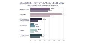 Okta、デジタルブランドが消費者から「信頼」を得るために必要な取り組みに関する調査結果を公開