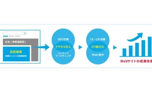 ジオコードがSEOとWebサイト制作を融合・発展させた「オーガニックマーケティング」の解説ページを開設