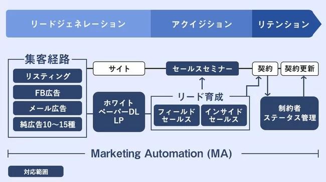 コミクス、BtoBマーケティング成功の要因