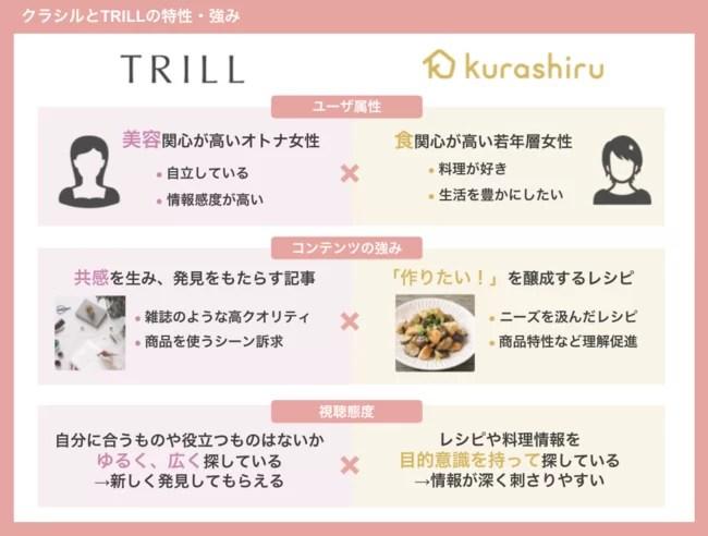 クラシル×TRILL共同広告パッケージ概要