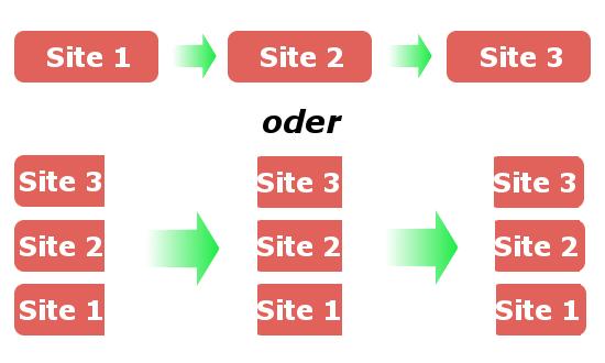 Websites einzeln bauen oder sequentiell?