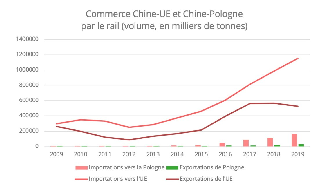 commerce-chine-pologne-rail