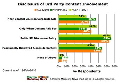 Pharma Compliance Info Pharma Companies Should Have Public Social Media Disclosure Policies, Survey Results Show Digital