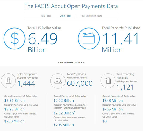 Pharma Compliance Info The FACTS About Open Payments 2014 Data US Sunshine Act