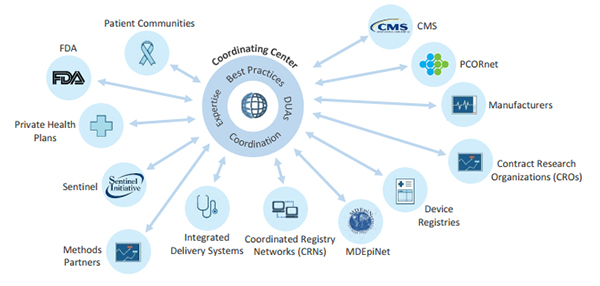 Pharma Compliance Info FDA Outlines Future Medical Device Coordinating Center Marketing & Market Access