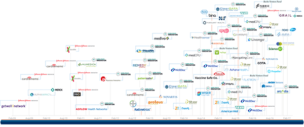 Pharma Compliance Info Strong Medicine: Where Big Pharma Is Placing Bets In Digital Health In One Timeline Digital