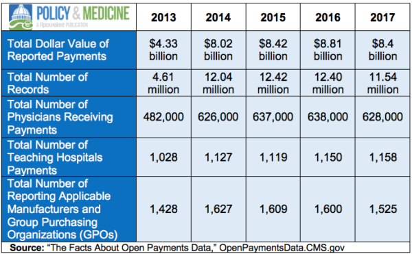 Pharma Compliance Info Open Payments Data 2017: Significant Drop in Number of Payments US Sunshine Act
