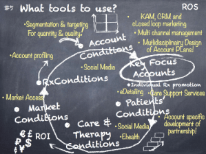 Market iT Customer Focus in Pharma: the new commercial model Relation Client