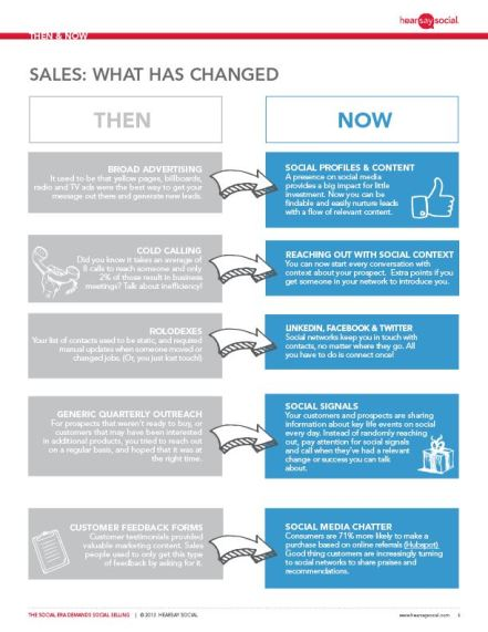 Market iT Sales: Then and Now Relation Client