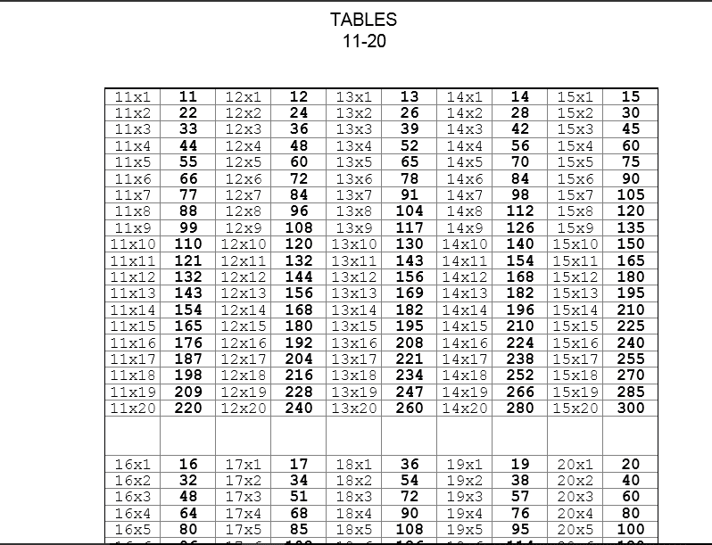 Multiplication Table » Multiplication Table 2 To 20 Download ...
