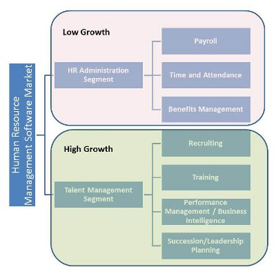 Human Resources (HR) Software Market Forecast