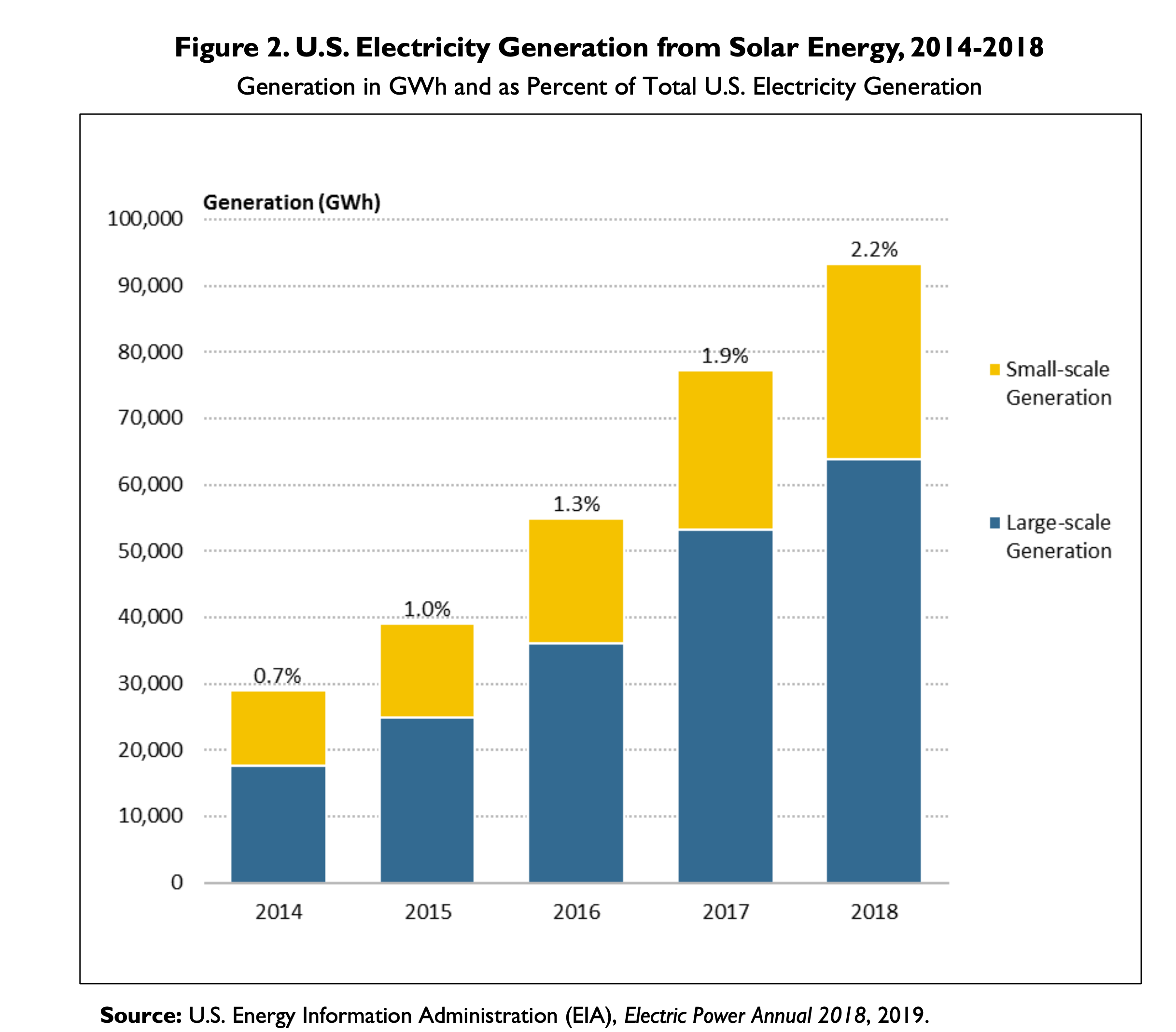 U.S. Electricity Generation from Solar Energy