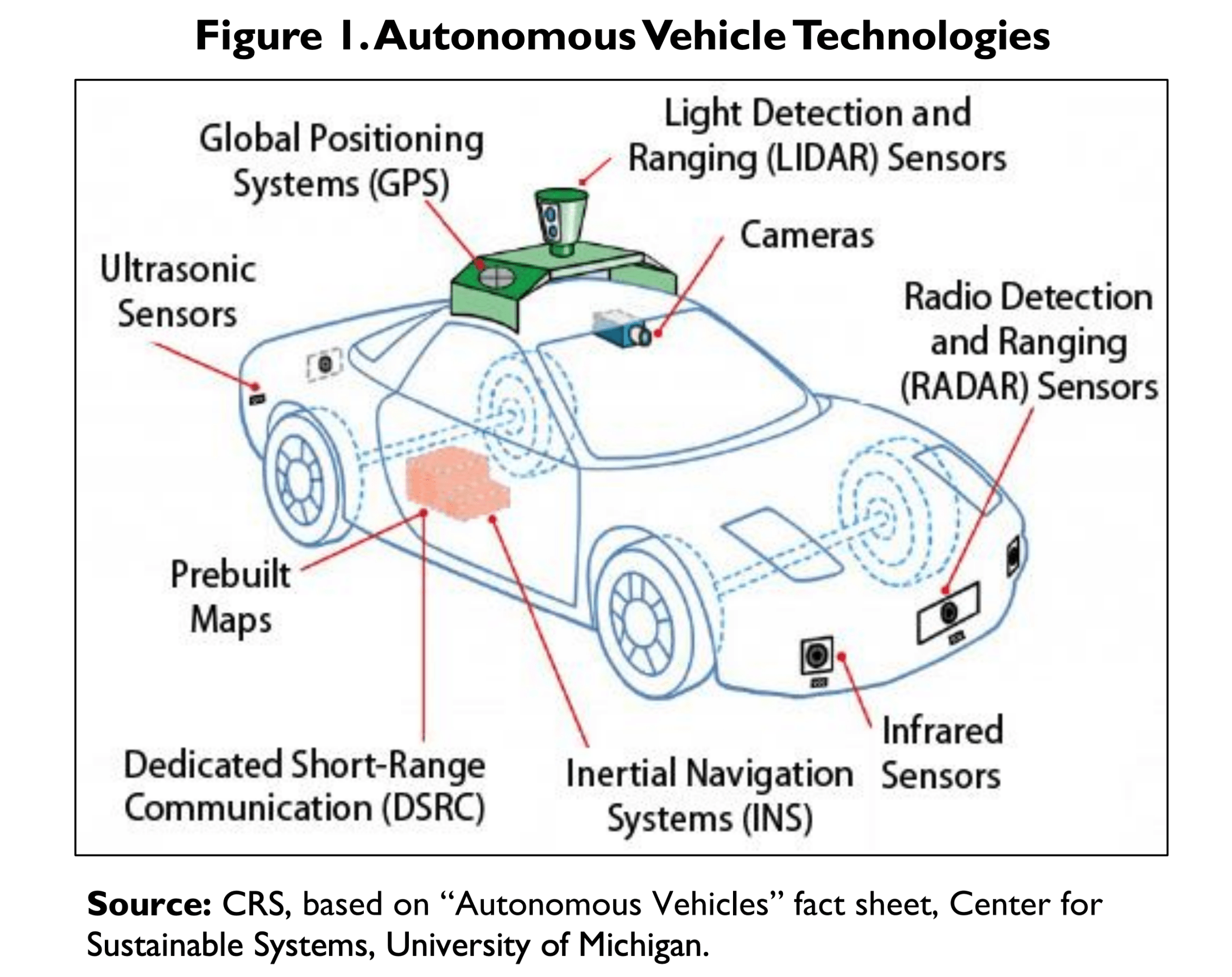 Autonomous Vehicle Technologies