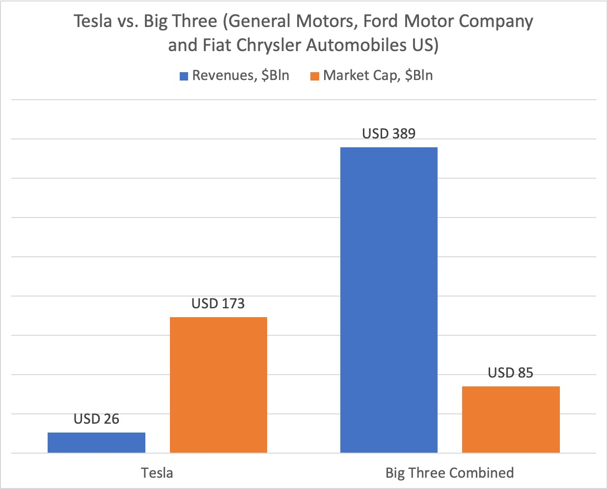 Tesla vs. Big Three (General Motors, Ford Motor Company and Fiat Chrysler Automobiles US)