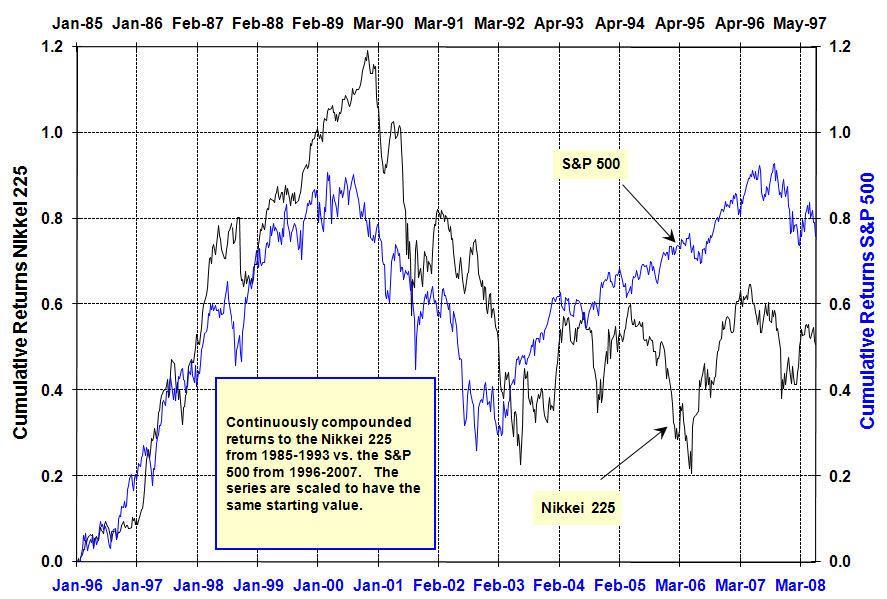 S&P 500 vs. Nikkei