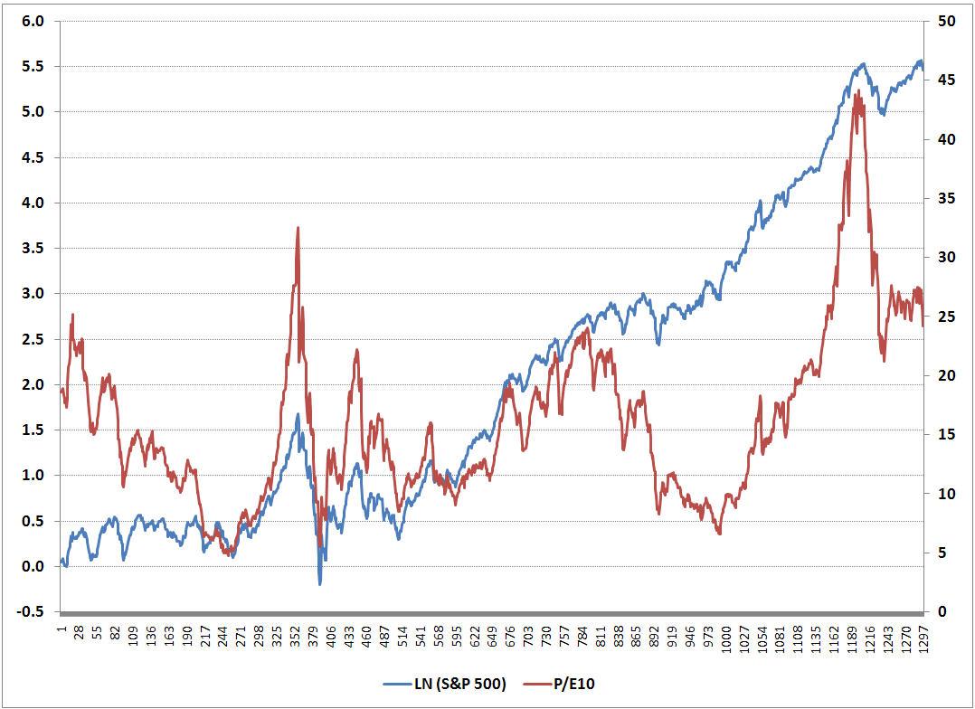 Stocks and The Market P/E Ratio