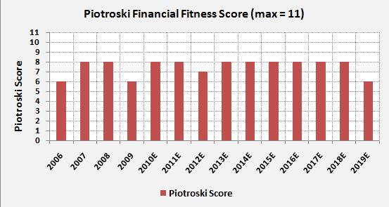 PG-Piotroski