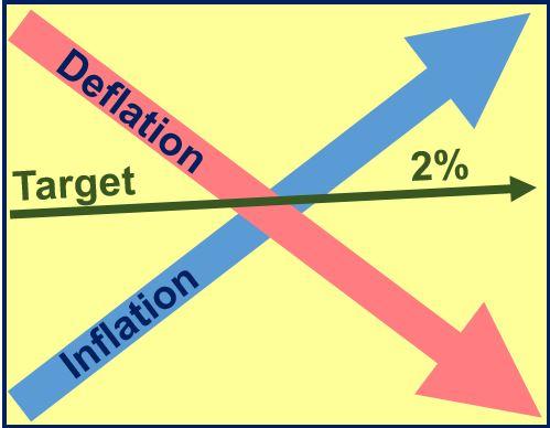 Deflation vs inflation