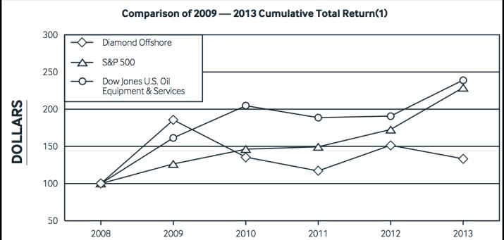 Diamond Offshore Cumulative Total Return