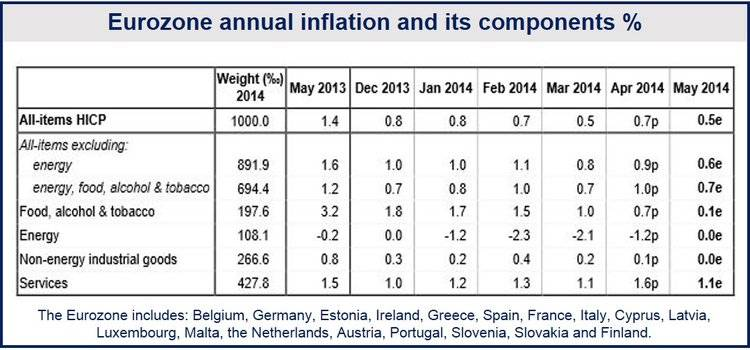 Eurozone May inflation