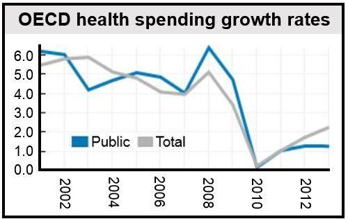 Global health spending rose, pharmaceutical expenditure