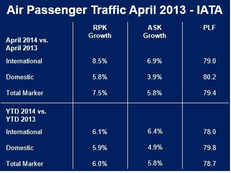 airline profits forecast