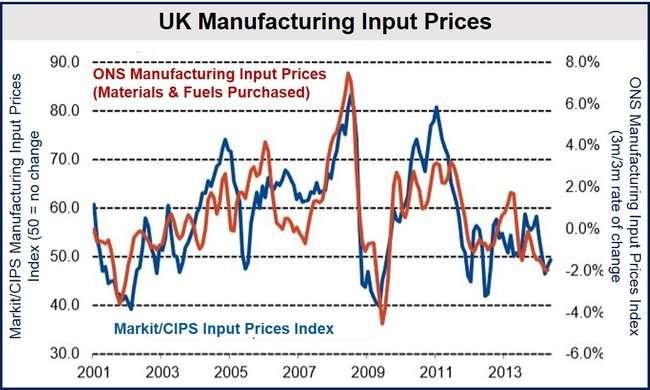 UK May manufacturing input prices