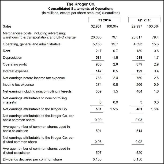 Koger Financial Statement