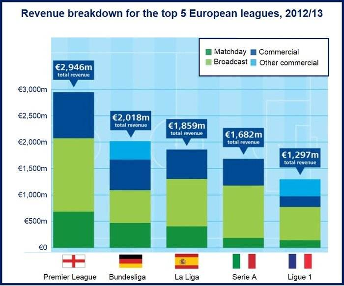Premier League revenue vs. other leagues